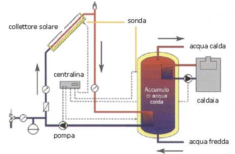 Schema Impianto Pannello Solare Camper : Solare impianti termo idrosanitari